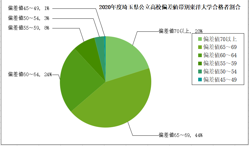 日東 駒 専 2020