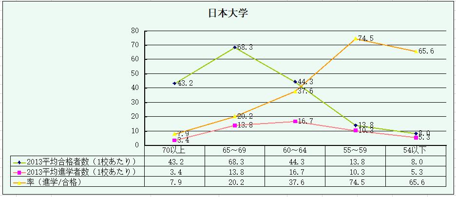 日本大学の合格者・進学者