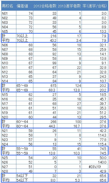 日本大学の合格者数・進学者数
