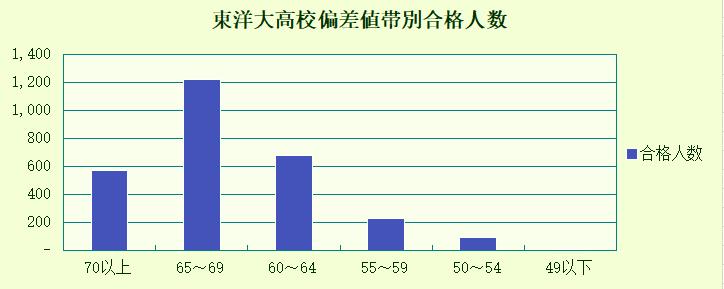 棒グラフ 東洋大学 出身高校偏差値帯別合格者数