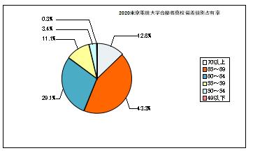 偏差 値 電機 大学 東京