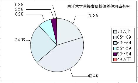 円グラフ 東洋大学 出身高校偏差値帯別占有率